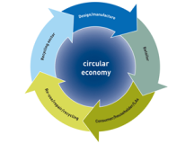 Companies and cities adopting concept of circular economy