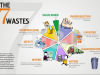 What are the 7 wastes killing business efficiency?